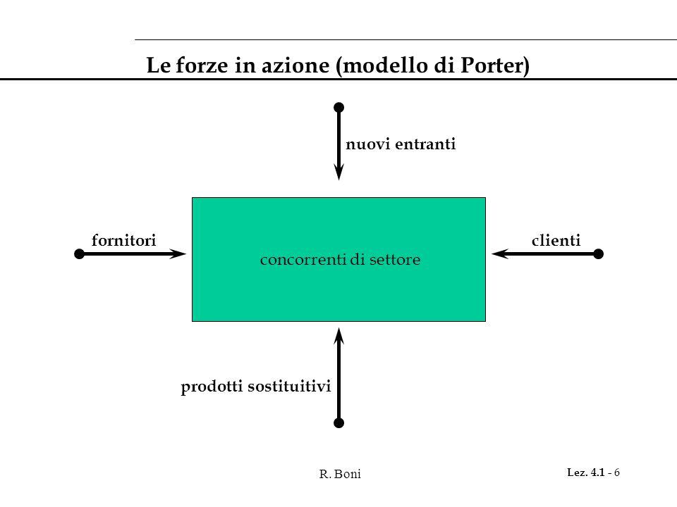 R. Boni Lez. 4.1 - 6 Le forze in azione (modello di Porter) concorrenti di settore prodotti sostituitivi nuovi entranti fornitoriclienti