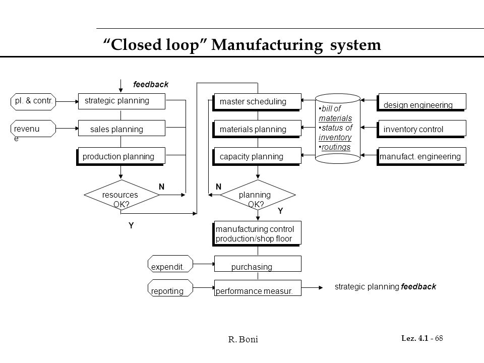 "R. Boni Lez. 4.1 - 68 ""Closed loop"" Manufacturing system strategic planning strategic planning feedback pl. & contr. revenu e sales planning productio"