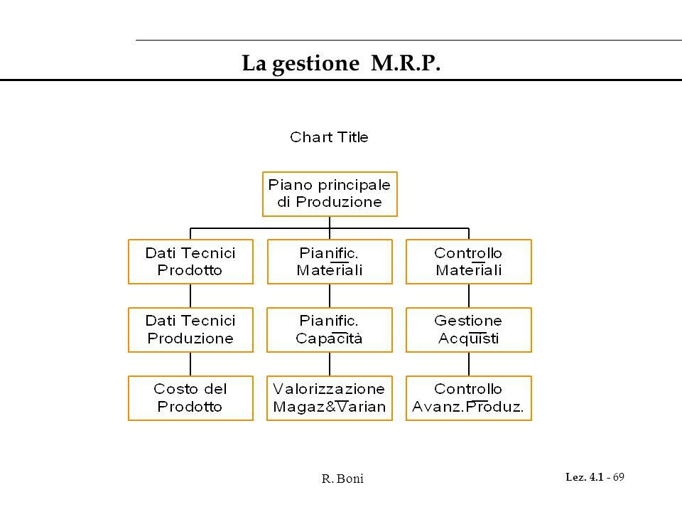R. Boni Lez. 4.1 - 69 La gestione M.R.P.