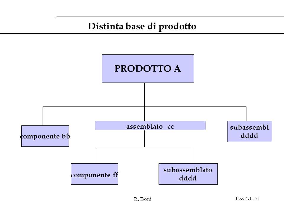 R. Boni Lez. 4.1 - 71 Distinta base di prodotto PRODOTTO A componente bb assemblato cc subassembl dddd componente ff subassemblato dddd
