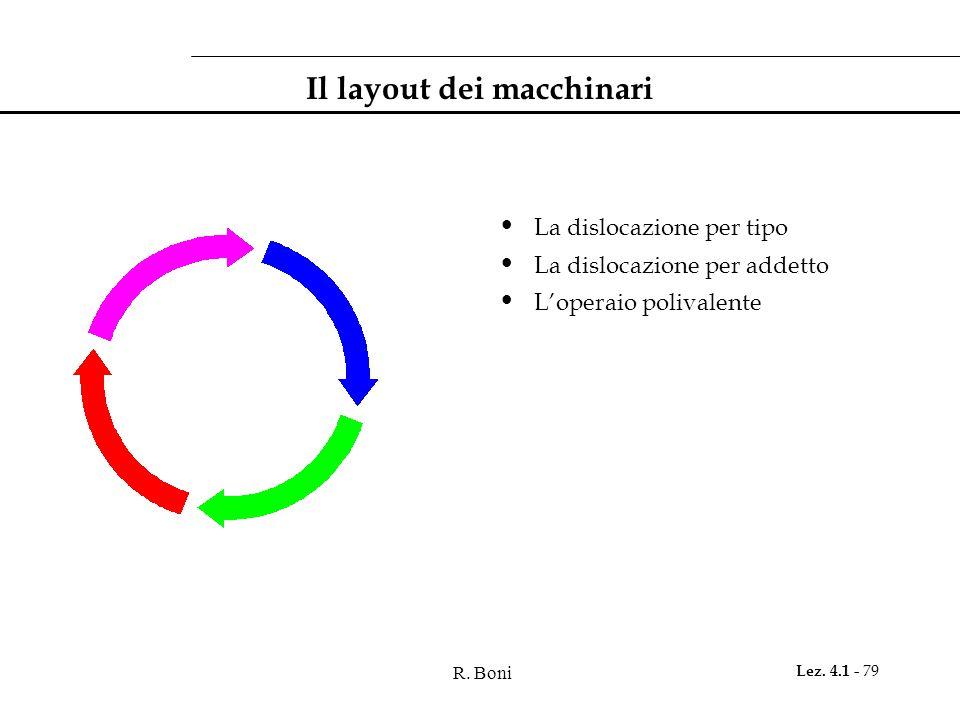 R. Boni Lez. 4.1 - 79 Il layout dei macchinari La dislocazione per tipo La dislocazione per addetto L'operaio polivalente
