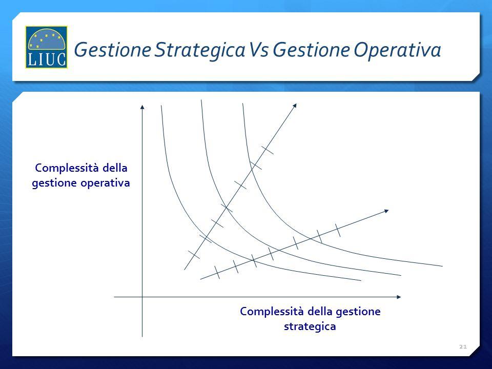 21 Complessità della gestione strategica Complessità della gestione operativa Gestione Strategica Vs Gestione Operativa