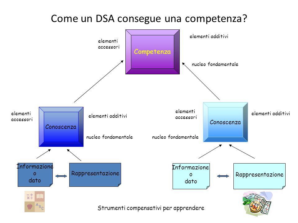 Conoscenza Competenza Informazione o dato Rappresentazione Conoscenza Informazione o dato Rappresentazione Strumenti compensativi per apprendere Come