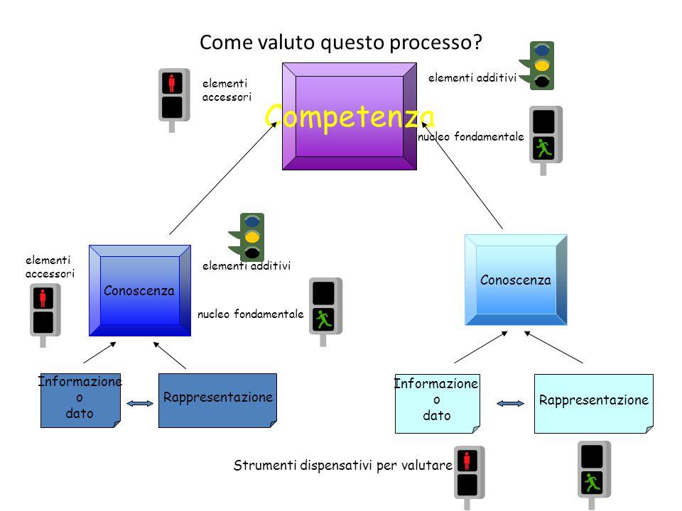 Conoscenza Competenza Informazione o dato Rappresentazione Conoscenza Informazione o dato Rappresentazione Come valuto questo processo? nucleo fondame