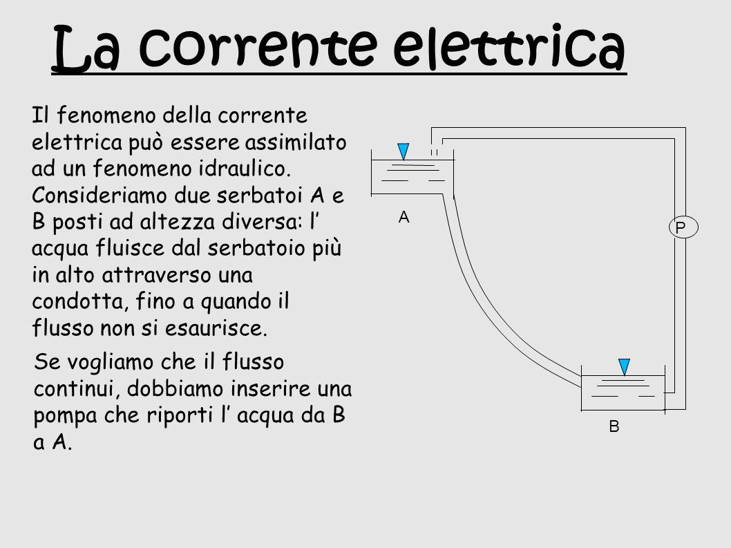 La corrente elettrica Il fenomeno della corrente elettrica può essere assimilato ad un fenomeno idraulico.