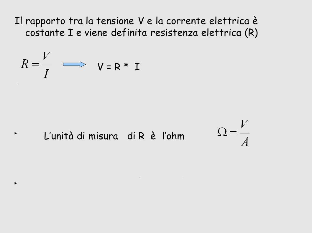 Il rapporto tra la tensione V e la corrente elettrica è costante I e viene definita resistenza elettrica (R) V = R * I L'unità di misura di R è l'ohm