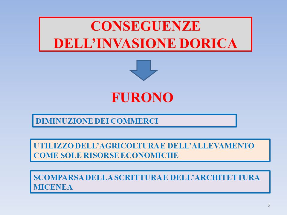 CONSEGUENZE DELL'INVASIONE DORICA FURONO DIMINUZIONE DEI COMMERCI UTILIZZO DELL'AGRICOLTURA E DELL'ALLEVAMENTO COME SOLE RISORSE ECONOMICHE SCOMPARSA DELLA SCRITTURA E DELL'ARCHITETTURA MICENEA 6