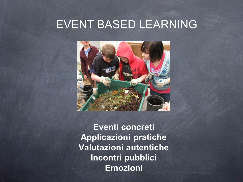 EVENT BASED LEARNING Eventi concreti Applicazioni pratiche Valutazioni autentiche Incontri pubblici Emozioni