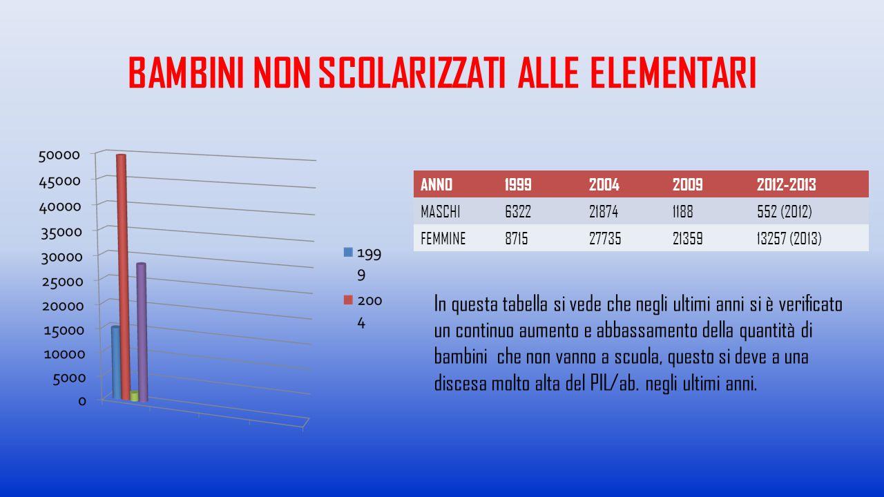 BAMBINI NON SCOLARIZZATI ALLE ELEMENTARI ANNO1999200420092012-2013 MASCHI6322218741188552 (2012) FEMMINE8715277352135913257 (2013) In questa tabella s