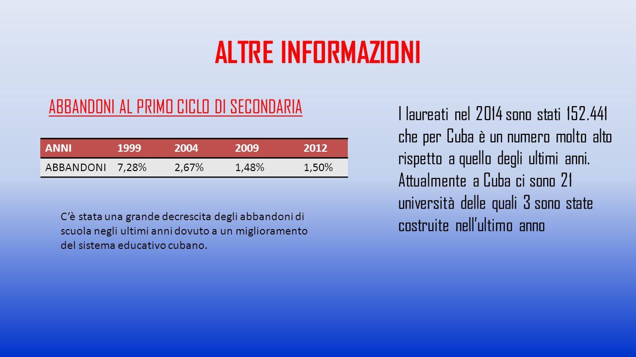 ALTRE INFORMAZIONI ABBANDONI AL PRIMO CICLO DI SECONDARIA ANNI1999200420092012 ABBANDONI7,28%2,67%1,48%1,50% C'è stata una grande decrescita degli abb