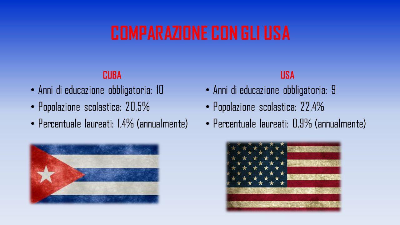 COMPARAZIONE CON GLI USA CUBA Anni di educazione obbligatoria: 10 Popolazione scolastica: 20,5% Percentuale laureati: 1,4% (annualmente) USA Anni di e