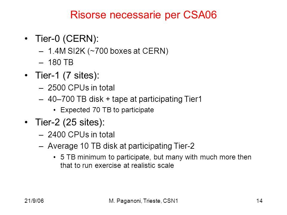 21/9/06M. Paganoni, Trieste, CSN114 Risorse necessarie per CSA06 Tier-0 (CERN): –1.4M SI2K (~700 boxes at CERN) –180 TB Tier-1 (7 sites): –2500 CPUs i