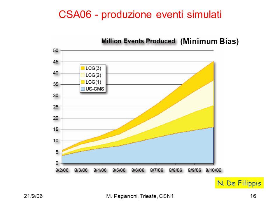 21/9/06M. Paganoni, Trieste, CSN116 CSA06 - produzione eventi simulati (Minimum Bias) N.