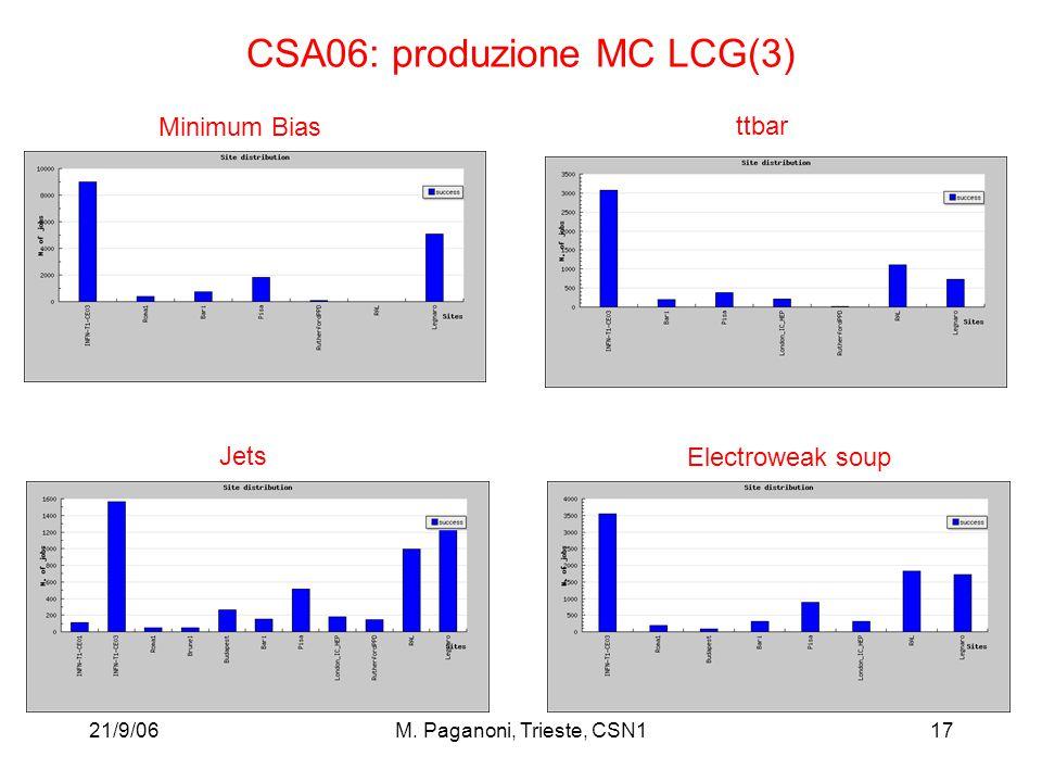 21/9/06M. Paganoni, Trieste, CSN117 CSA06: produzione MC LCG(3) Minimum Bias Jets ttbar Electroweak soup