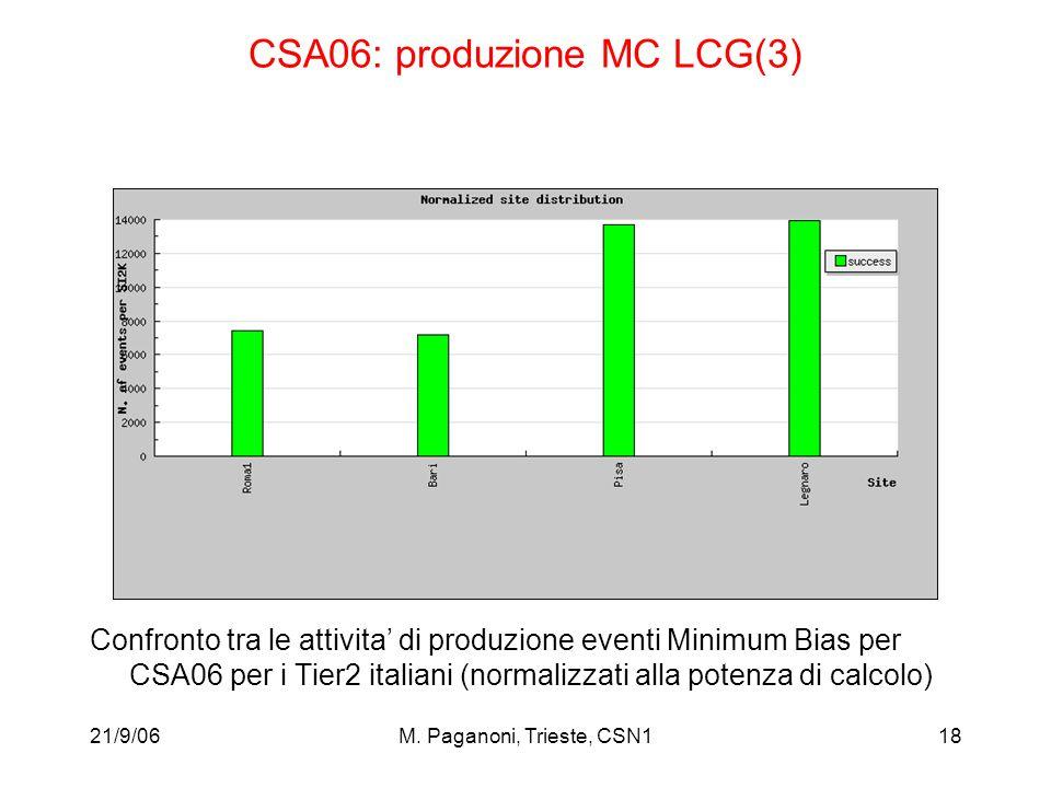 21/9/06M. Paganoni, Trieste, CSN118 CSA06: produzione MC LCG(3) Confronto tra le attivita' di produzione eventi Minimum Bias per CSA06 per i Tier2 ita