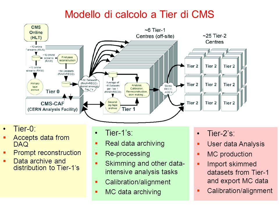 21/9/06M. Paganoni, Trieste, CSN12 Modello di calcolo a Tier di CMS Tier-0:  Accepts data from DAQ  Prompt reconstruction  Data archive and distrib