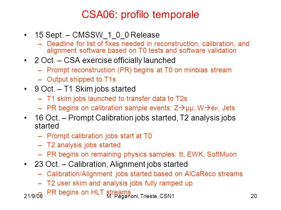 21/9/06M. Paganoni, Trieste, CSN120 CSA06: profilo temporale 15 Sept.