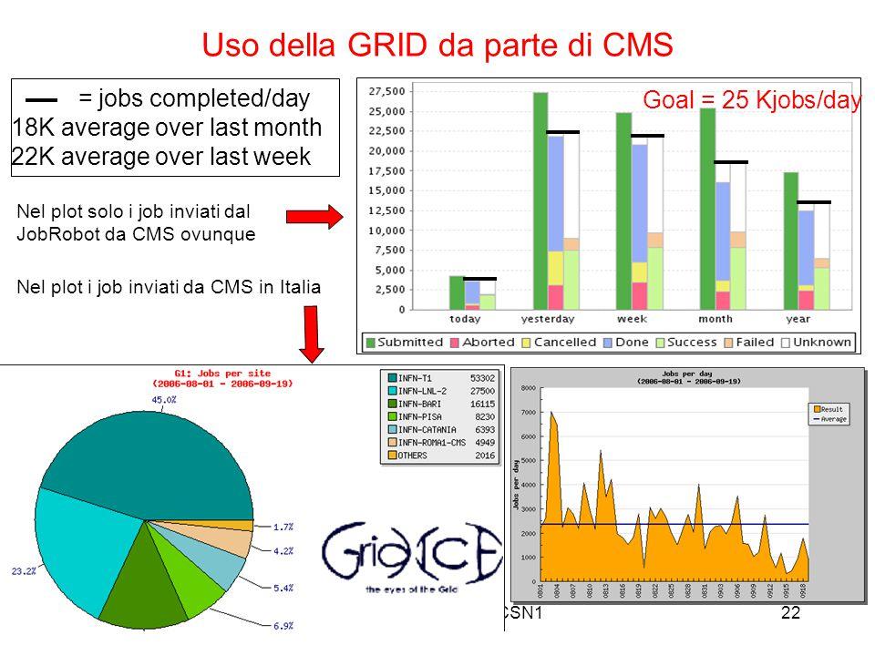 21/9/06M. Paganoni, Trieste, CSN122 Uso della GRID da parte di CMS = jobs completed/day 18K average over last month 22K average over last week Nel plo
