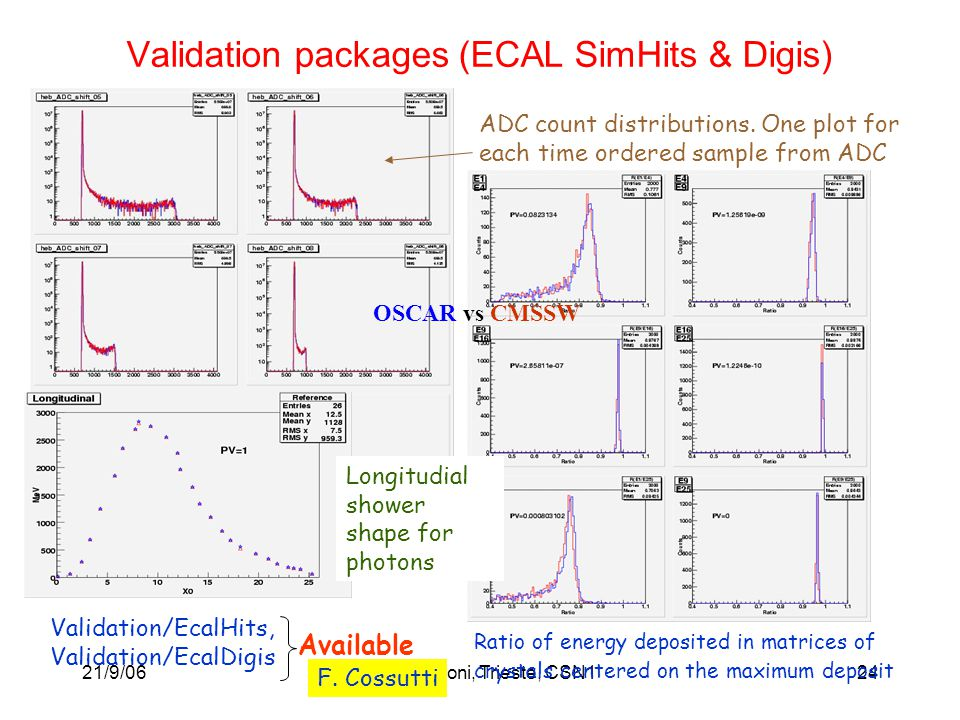 21/9/06M. Paganoni, Trieste, CSN124 OSCAR vs CMSSW Ratio of energy deposited in matrices of crystals centered on the maximum deposit ADC count distrib
