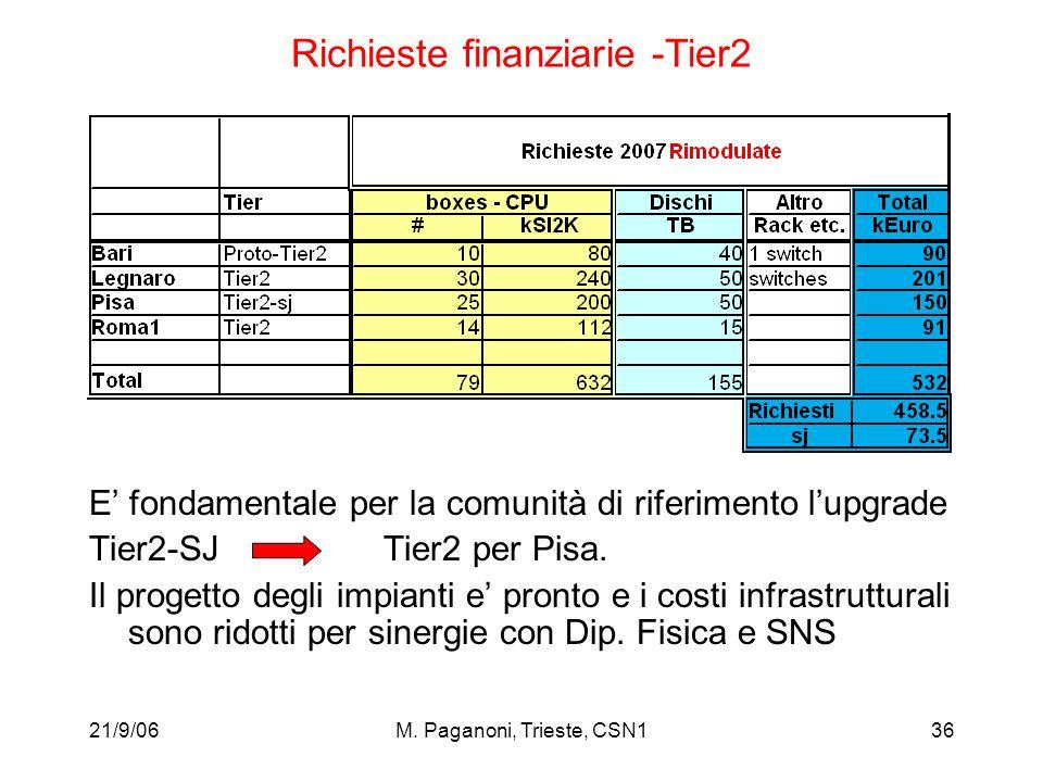 21/9/06M. Paganoni, Trieste, CSN136 Richieste finanziarie -Tier2 E' fondamentale per la comunità di riferimento l'upgrade Tier2-SJ Tier2 per Pisa. Il