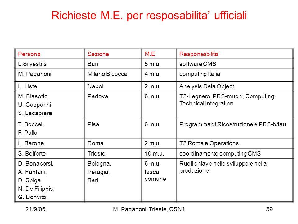 21/9/06M. Paganoni, Trieste, CSN139 Richieste M.E.