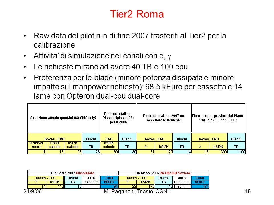 21/9/06M. Paganoni, Trieste, CSN145 Tier2 Roma Raw data del pilot run di fine 2007 trasferiti al Tier2 per la calibrazione Attivita' di simulazione ne