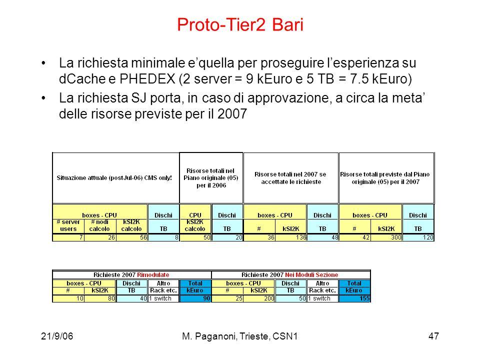 21/9/06M. Paganoni, Trieste, CSN147 Proto-Tier2 Bari La richiesta minimale e'quella per proseguire l'esperienza su dCache e PHEDEX (2 server = 9 kEuro