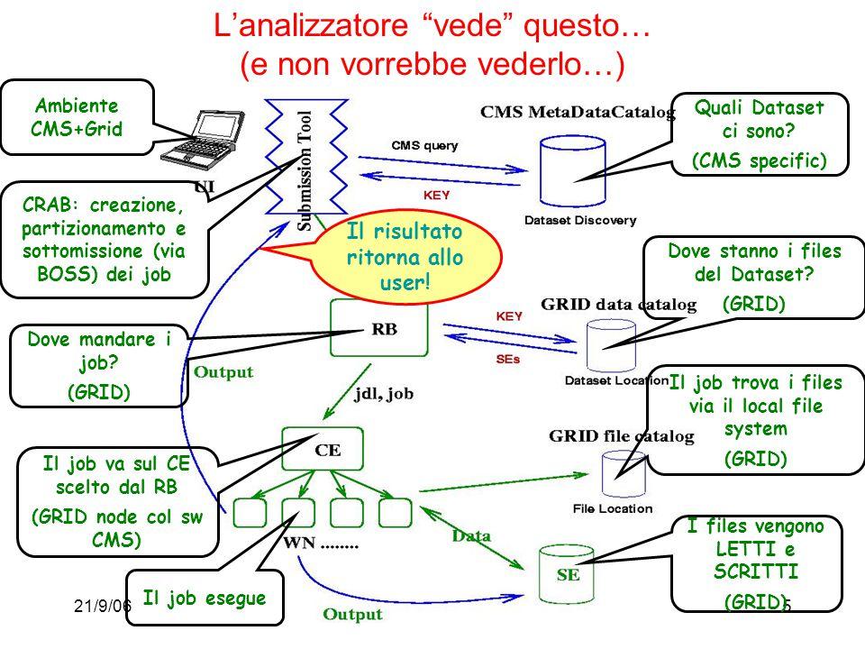 """21/9/06M. Paganoni, Trieste, CSN15 L'analizzatore """"vede"""" questo… (e non vorrebbe vederlo…) Ambiente CMS+Grid CRAB: creazione, partizionamento e sottom"""