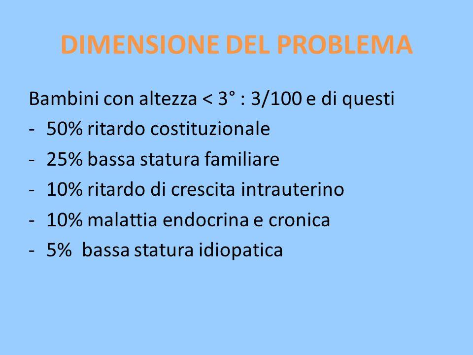 DIMENSIONE DEL PROBLEMA Bambini con altezza < 3° : 3/100 e di questi -50% ritardo costituzionale -25% bassa statura familiare -10% ritardo di crescita intrauterino -10% malattia endocrina e cronica -5% bassa statura idiopatica