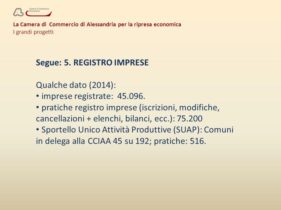 La Camera di Commercio di Alessandria per la ripresa economica I grandi progetti Segue: 5. REGISTRO IMPRESE Qualche dato (2014): imprese registrate: 4
