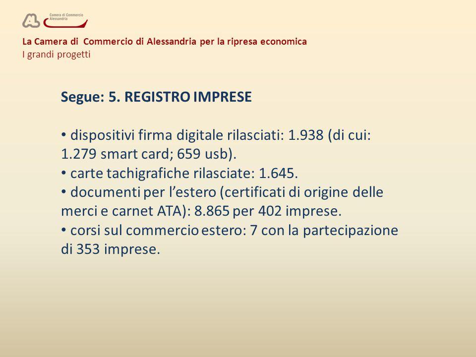 La Camera di Commercio di Alessandria per la ripresa economica I grandi progetti Segue: 5. REGISTRO IMPRESE dispositivi firma digitale rilasciati: 1.9