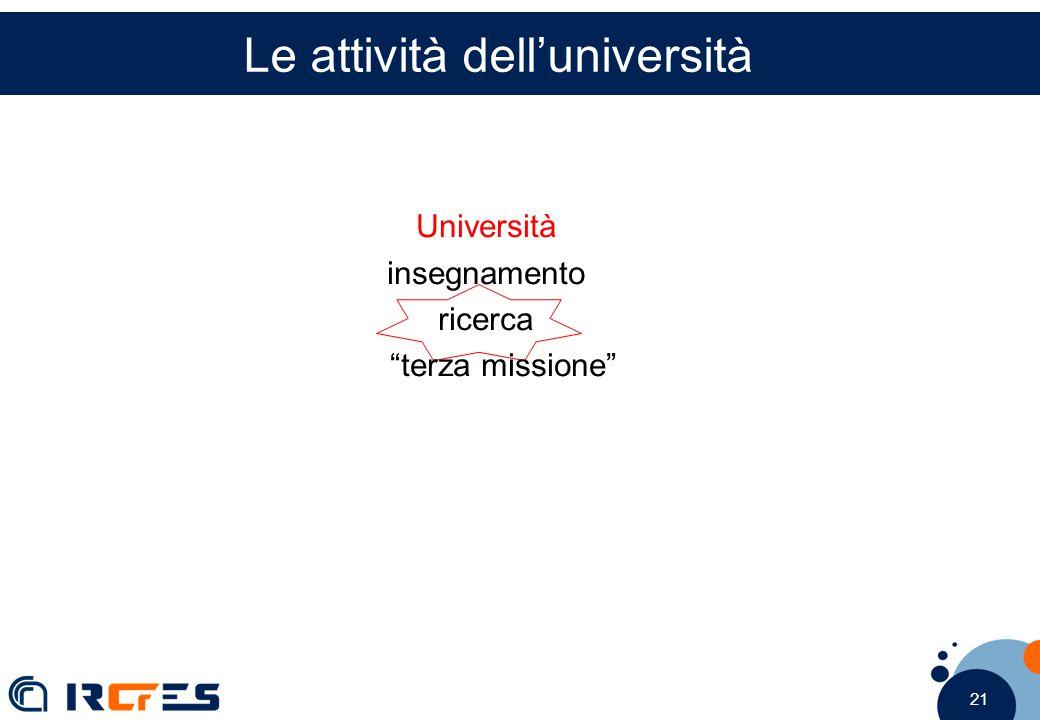 21 Le attività dell'università Università insegnamento ricerca terza missione