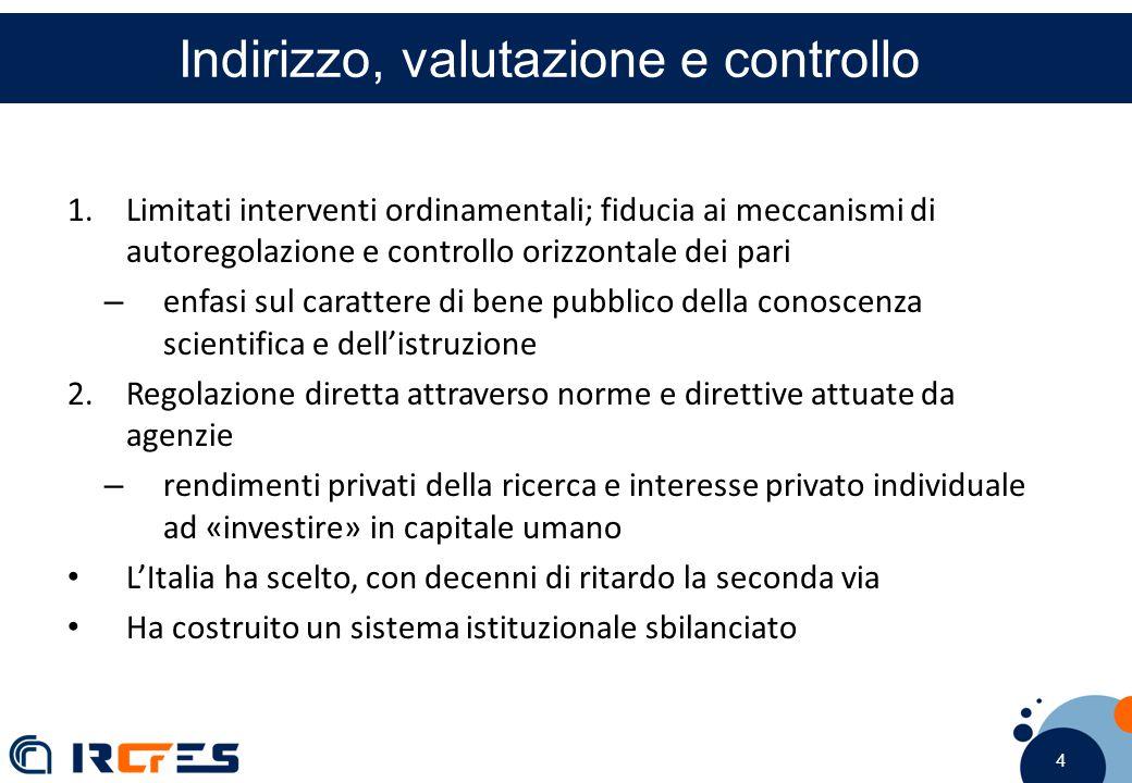 4 4 4 Indirizzo, valutazione e controllo 1.Limitati interventi ordinamentali; fiducia ai meccanismi di autoregolazione e controllo orizzontale dei pari – enfasi sul carattere di bene pubblico della conoscenza scientifica e dell'istruzione 2.Regolazione diretta attraverso norme e direttive attuate da agenzie – rendimenti privati della ricerca e interesse privato individuale ad «investire» in capitale umano L'Italia ha scelto, con decenni di ritardo la seconda via Ha costruito un sistema istituzionale sbilanciato