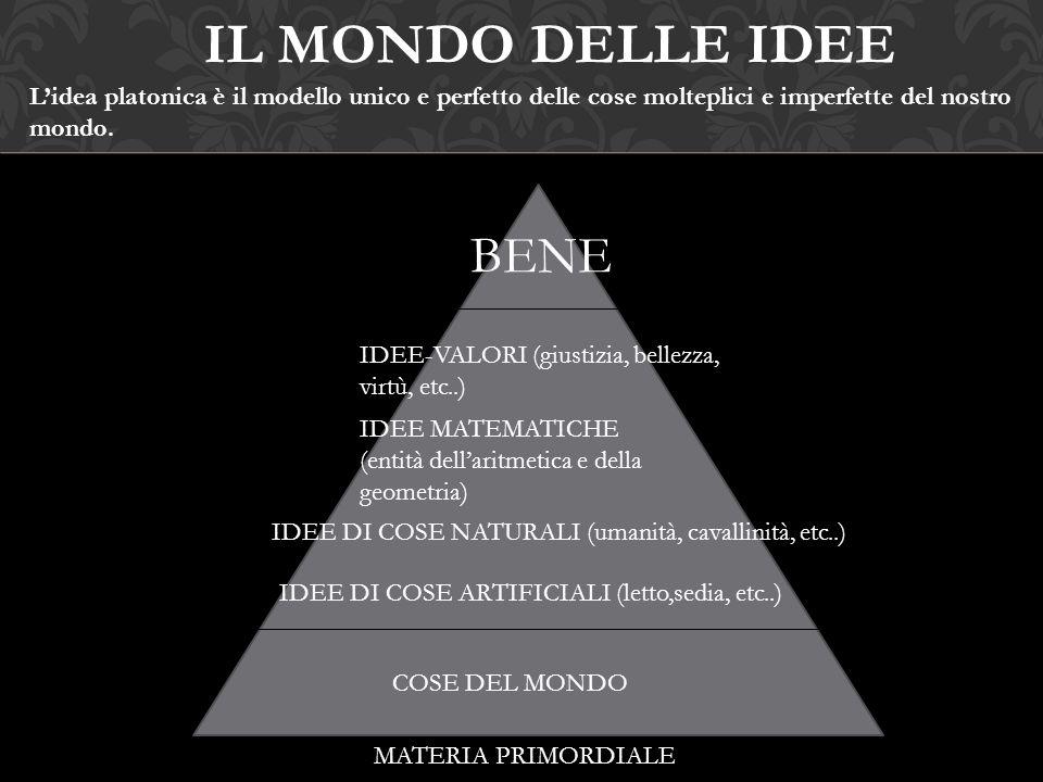 BENE IDEE-VALORI (giustizia, bellezza, virtù, etc..) IDEE MATEMATICHE (entità dell'aritmetica e della geometria) IDEE DI COSE NATURALI (umanità, caval
