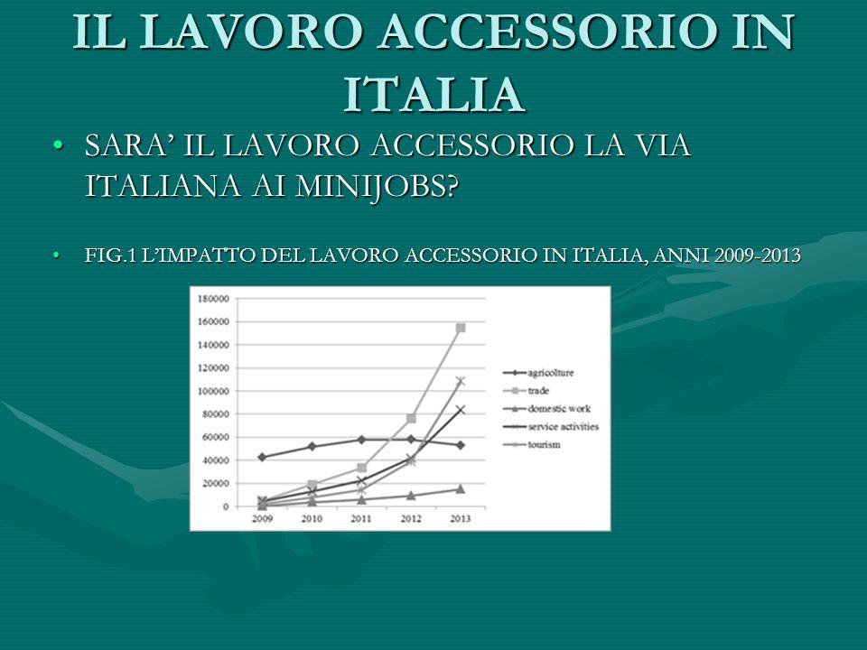IL LAVORO ACCESSORIO IN ITALIA SARA' IL LAVORO ACCESSORIO LA VIA ITALIANA AI MINIJOBS?SARA' IL LAVORO ACCESSORIO LA VIA ITALIANA AI MINIJOBS? FIG.1 L'