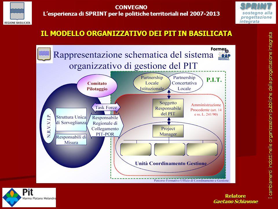 Relatore Gaetano Schiavone I cambiamenti indotti nelle organizzazioni pubbliche dalla progettazione integrata CONVEGNO L'esperienza di SPRINT per le p