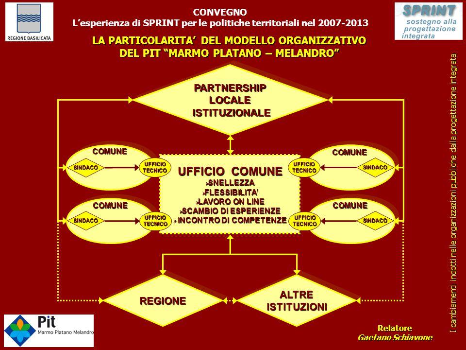 PIT MARMO PLATANO - MELANDRO DATI FORNITI DALLA TASK FORCE PIT BASILICATA RISORSE PROGRAMMATE: €.