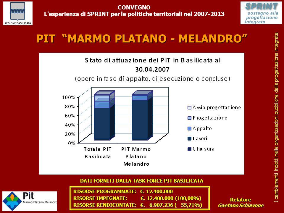 """PIT """"MARMO PLATANO - MELANDRO"""" DATI FORNITI DALLA TASK FORCE PIT BASILICATA RISORSE PROGRAMMATE: €. 12.400.000 RISORSE IMPEGNATE: €. 12.400.000 (100,0"""