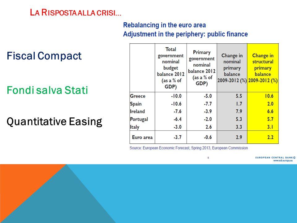 L A R ISPOSTA ALLA CRISI … Fiscal Compact Fondi salva Stati Quantitative Easing