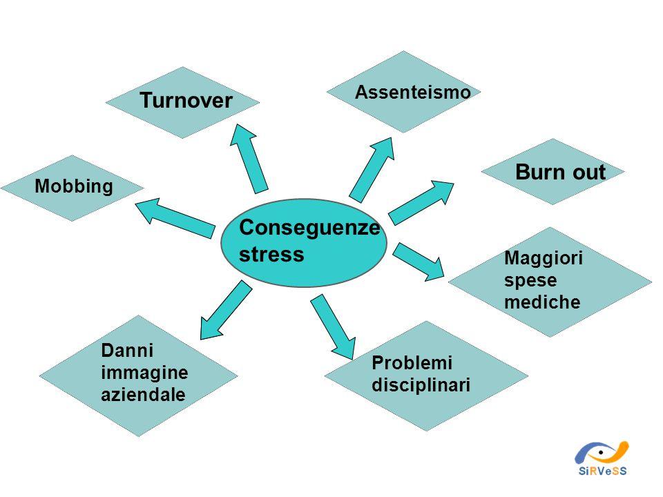 Conseguenze stress Assenteismo Burn out Maggiori spese mediche Problemi disciplinari Danni immagine aziendale Turnover Mobbing