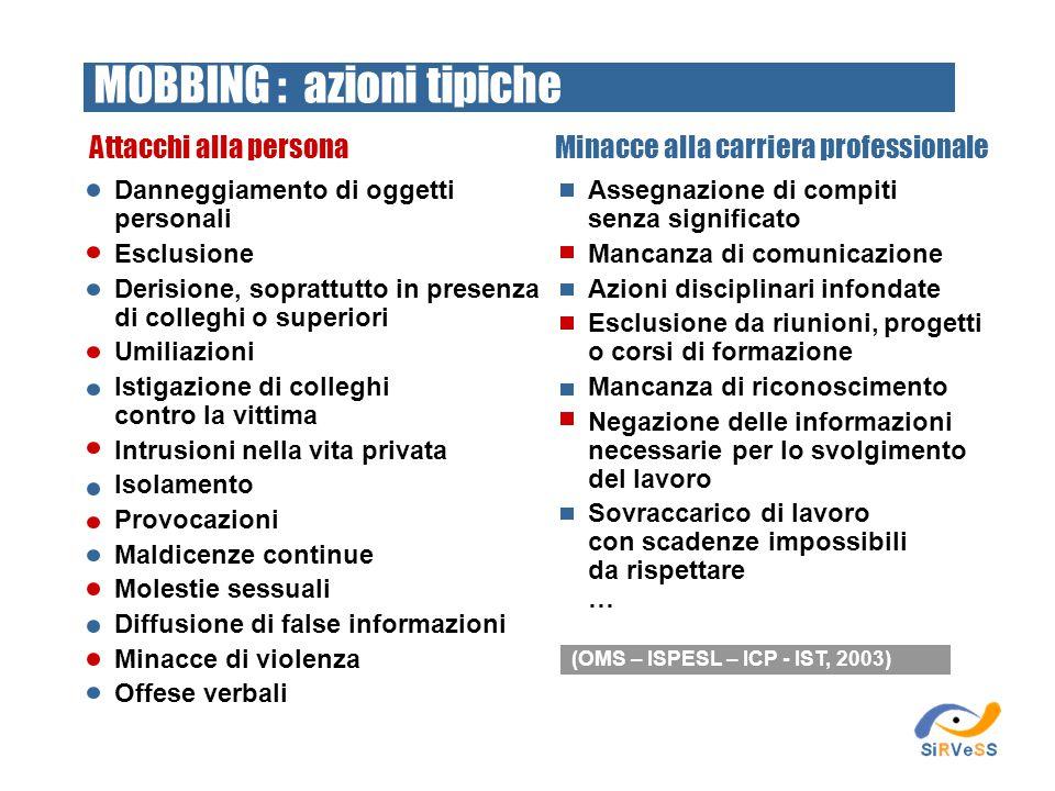 Attacchi alla persona (OMS – ISPESL – ICP - IST, 2003) Minacce alla carriera professionale MOBBING : azioni tipiche Danneggiamento di oggetti personal