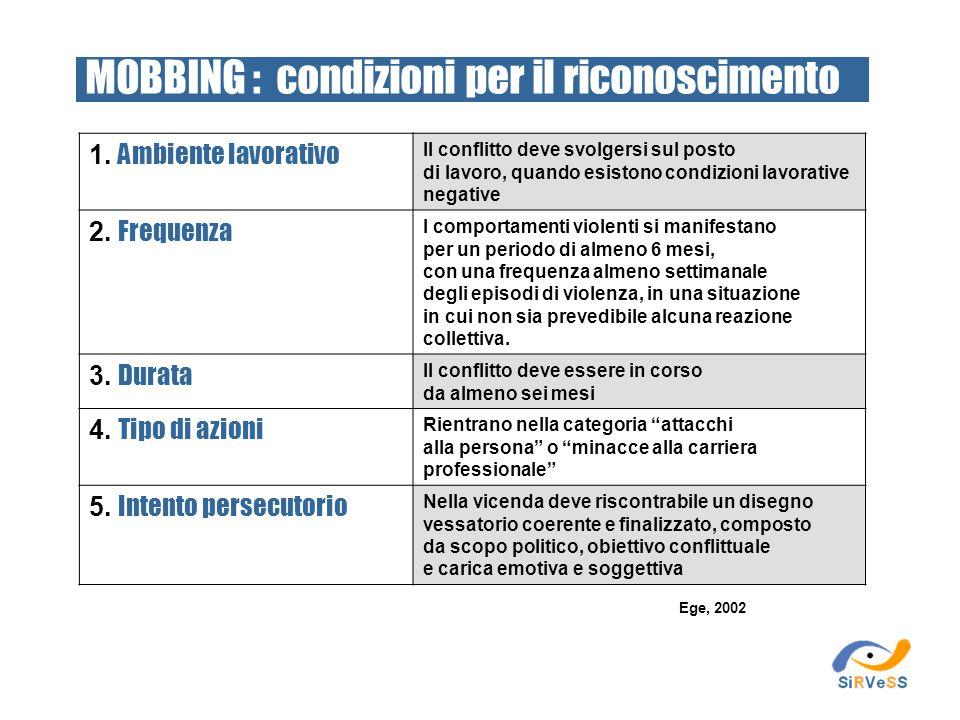 1. Ambiente lavorativo Il conflitto deve svolgersi sul posto di lavoro, quando esistono condizioni lavorative negative 2. Frequenza I comportamenti vi