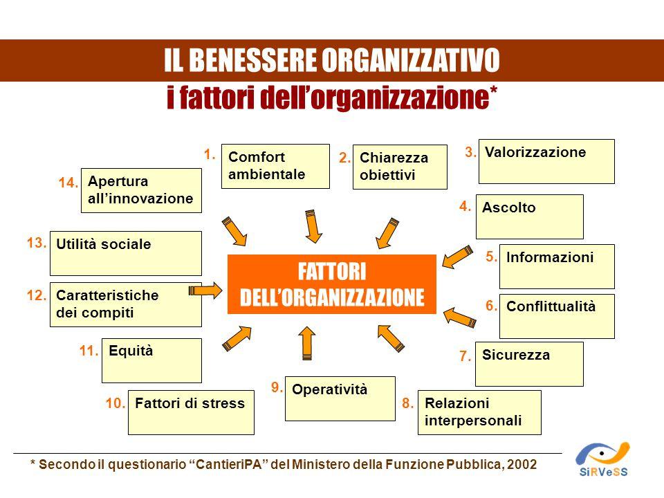 Caratteristiche dei compiti Utilità sociale Chiarezza obiettivi Informazioni Sicurezza Relazioni interpersonali Operatività Comfort ambientale Equità