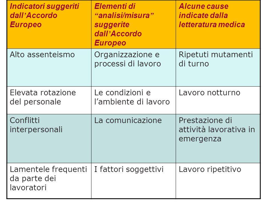 """Indicatori suggeriti dall ' Accordo Europeo Elementi di """" analisi/misura """" suggerite dall ' Accordo Europeo Alcune cause indicate dalla letteratura me"""