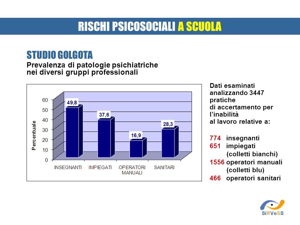 Prevalenza di patologie psichiatriche nei diversi gruppi professionali RISCHI PSICOSOCIALI A SCUOLA STUDIO GOLGOTA Dati esaminati analizzando 3447 pra