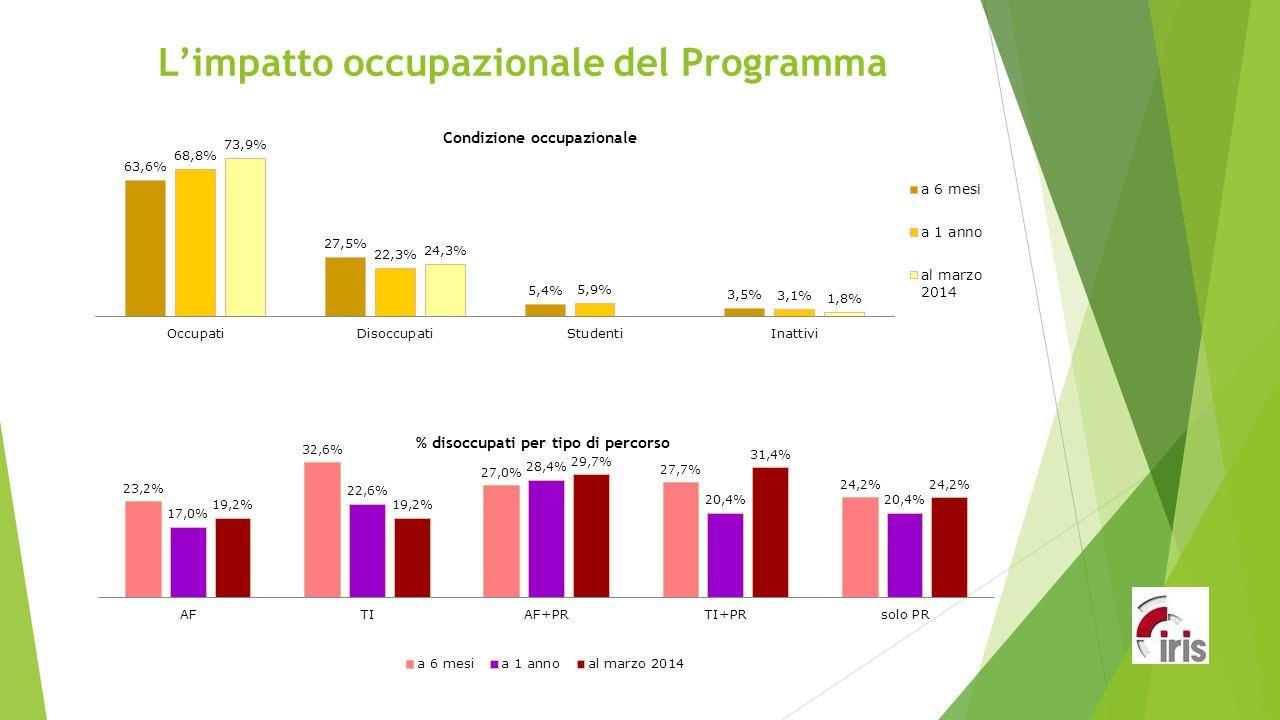 L'impatto occupazionale del Programma