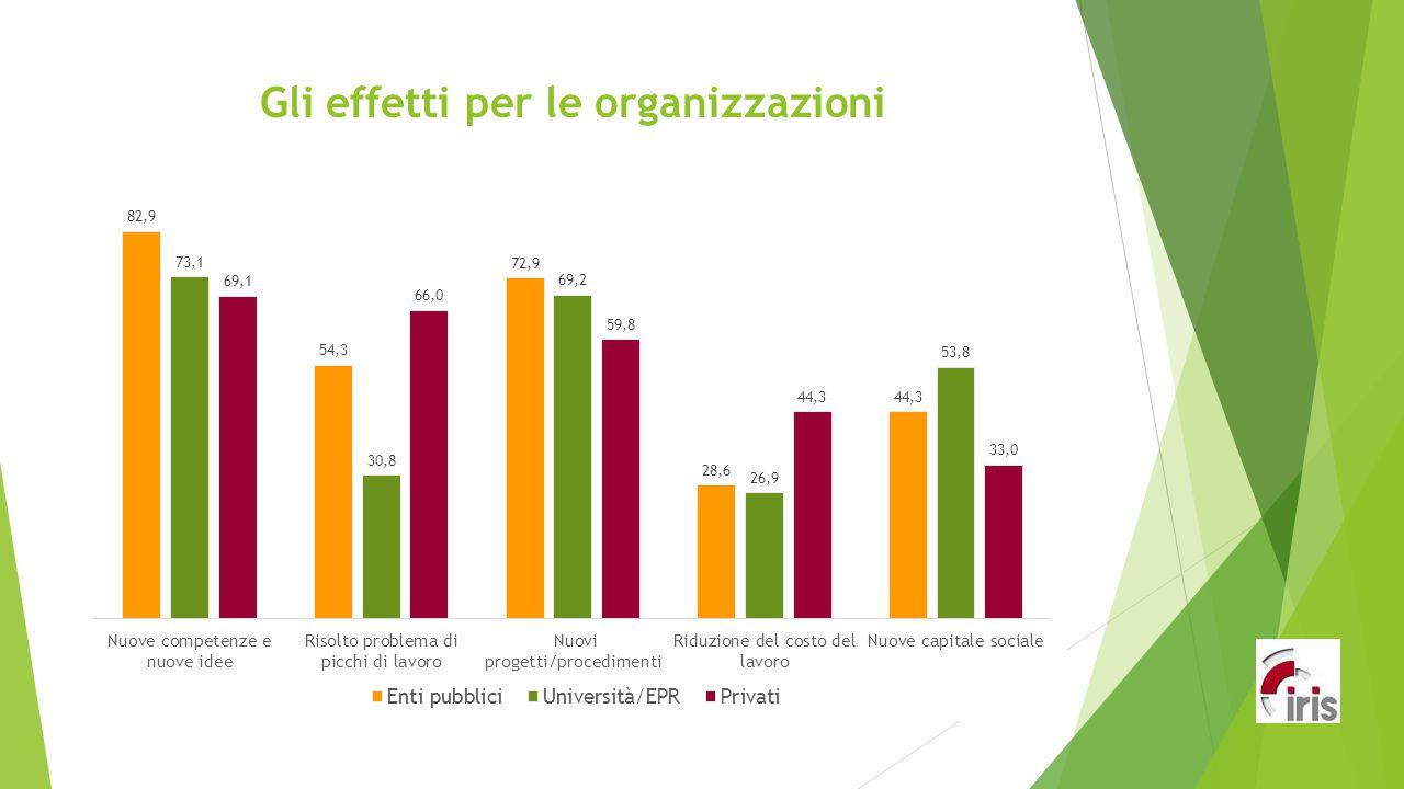 Gli effetti per le organizzazioni
