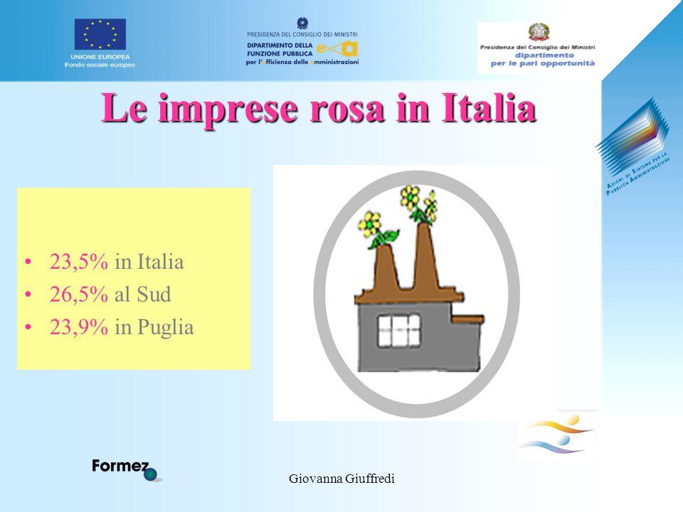 Giovanna Giuffredi Le imprese rosa in Italia 23,5% in Italia 26,5% al Sud 23,9% in Puglia