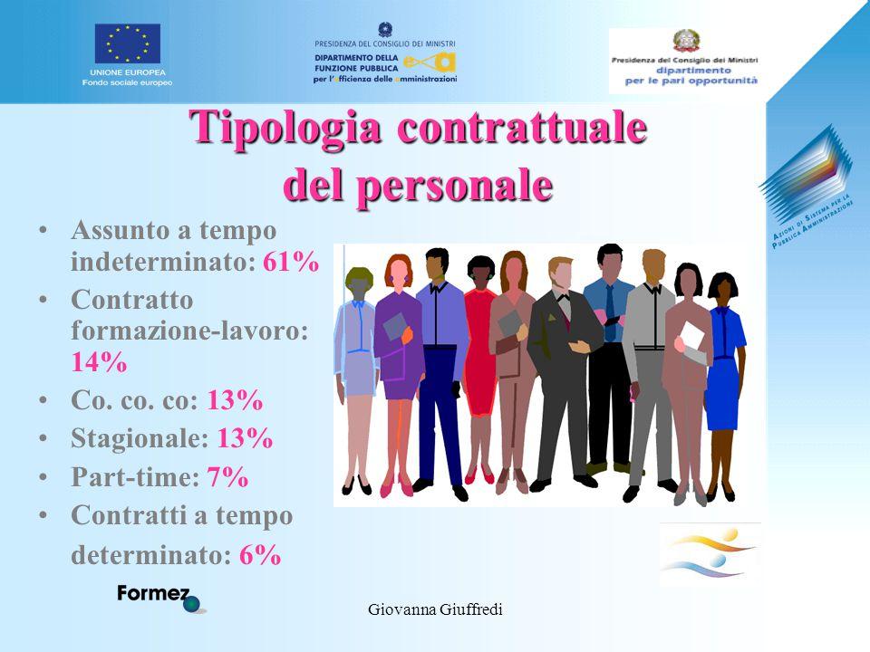 Giovanna Giuffredi Tipologia contrattuale del personale Assunto a tempo indeterminato: 61% Contratto formazione-lavoro: 14% Co.