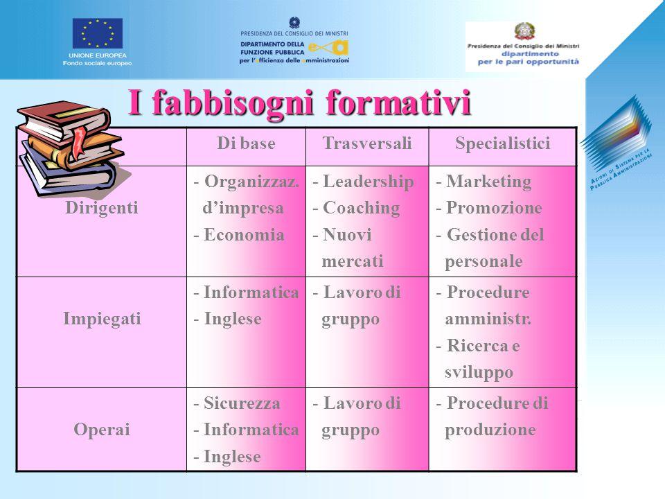 Giovanna Giuffredi I fabbisogni formativi Di baseTrasversaliSpecialistici Dirigenti - Organizzaz.